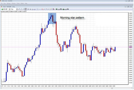 trading strategies morning star